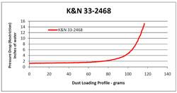 Einschränkungsdiagramm für Luftfilter 33-2468