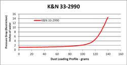 Restriction Tabelle für 33-2990 Luftfilter