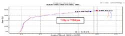 Dyno Prüfstand Ergebnisse für einen 2012 Toyota Camry 3,5 L mit Lufteinlass 69-8618TS installiert.